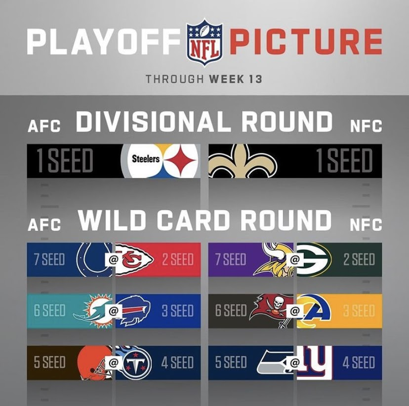 Nfl Playoff Picture And Predictions The Spokesman